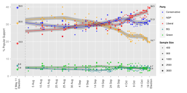 1000px-opinion_polling_during_the_2015_canadian_federal_election-svg